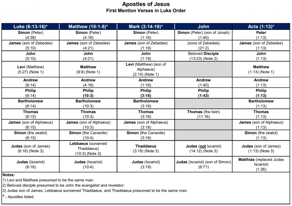 """Table of the names of """"The Twelve"""" apostles chosen by Jesus from among His disciples"""