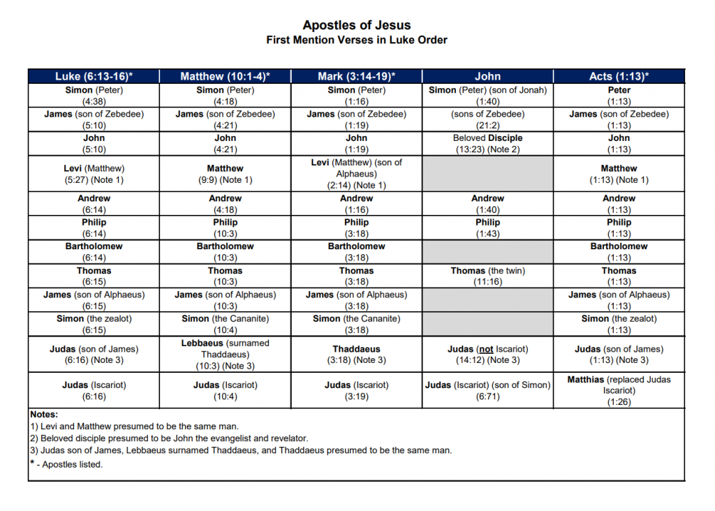 """Table of the names of """"The Twelve"""" apostles chosen by Jesus fro"""